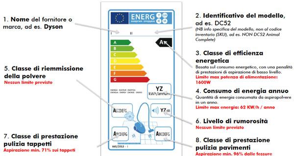 Aspirapolvere e impatto ambientale : la nuova etichetta energetica
