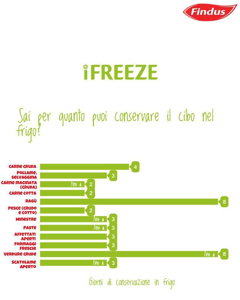 conservazione degli alimenti in frigo