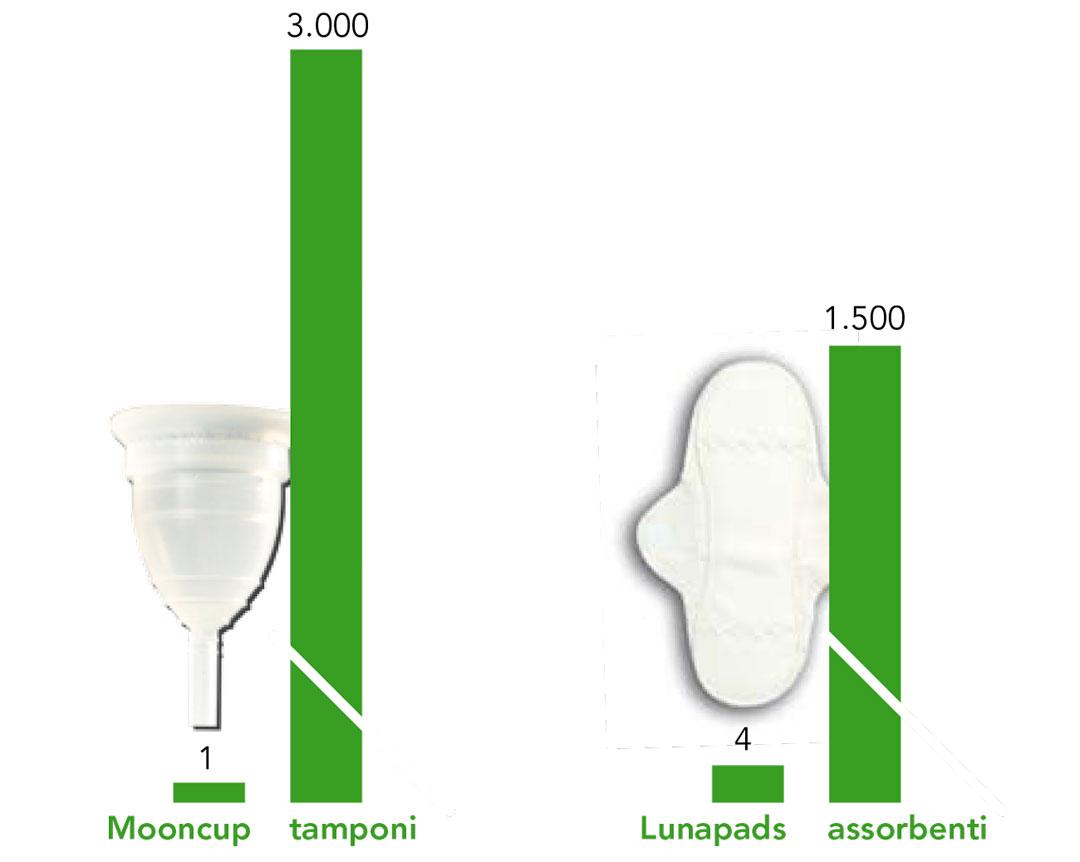 ciclo mestruale impatto