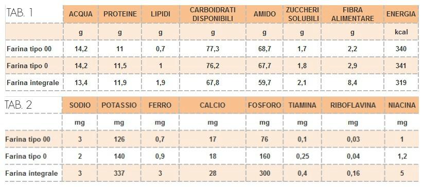 farina integrale valori nutrizionali