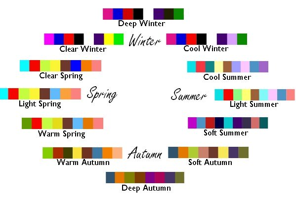 armocromia 12 stagioni