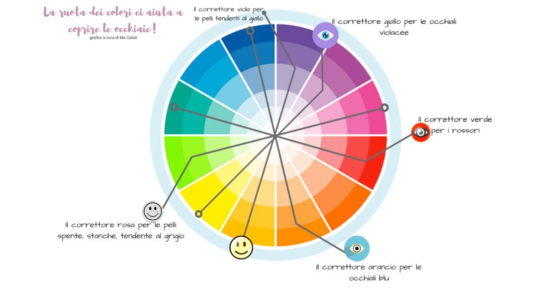 correttori ruota colori