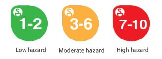 aromatica classificazione rischio EWG