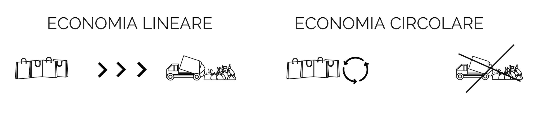 economia lineare contro economia circolare