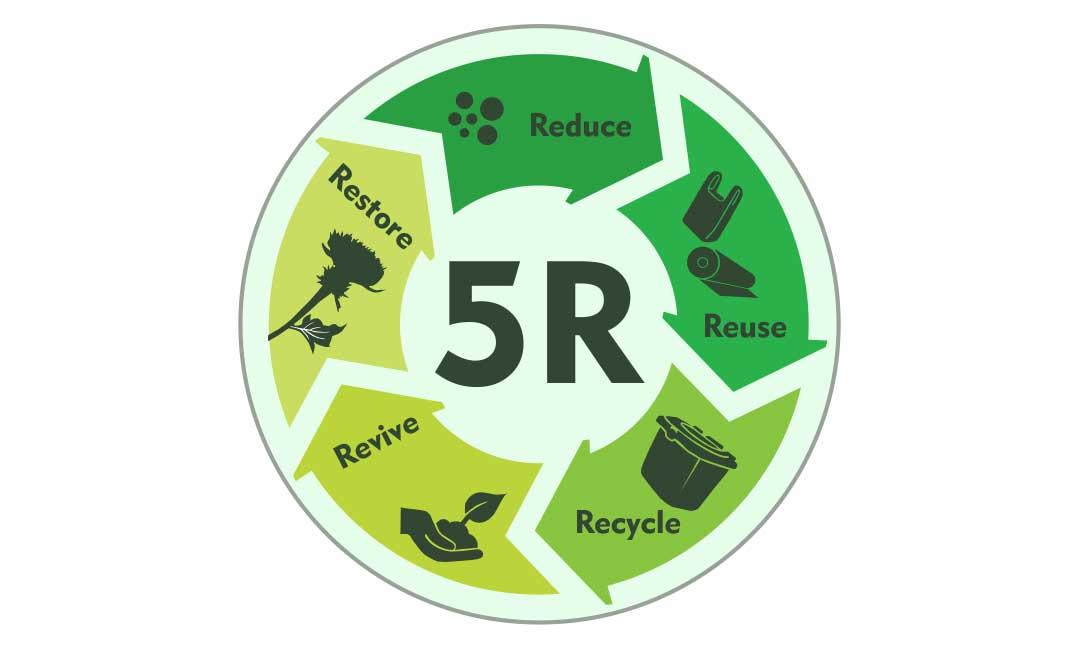 zero waste 5R