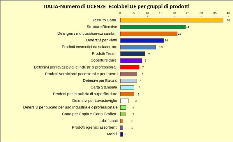 Ecolabel licenze italiane