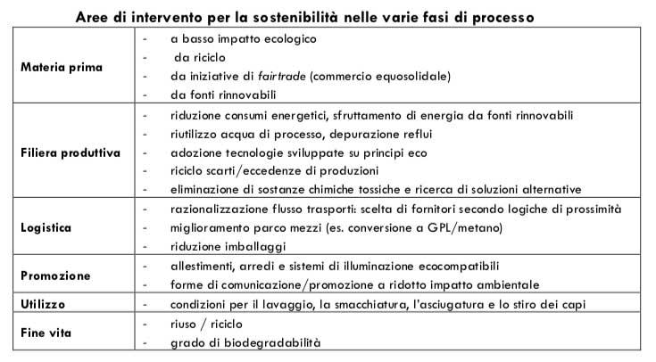scarpe sostenibili interventi sostenibilità