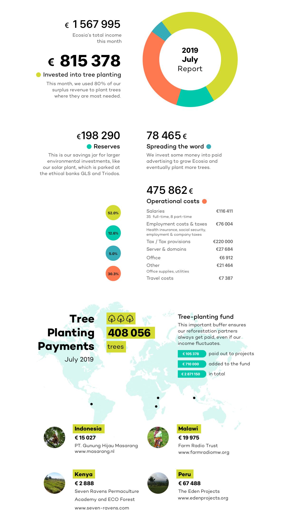 Ecosia Financial Report Jul19