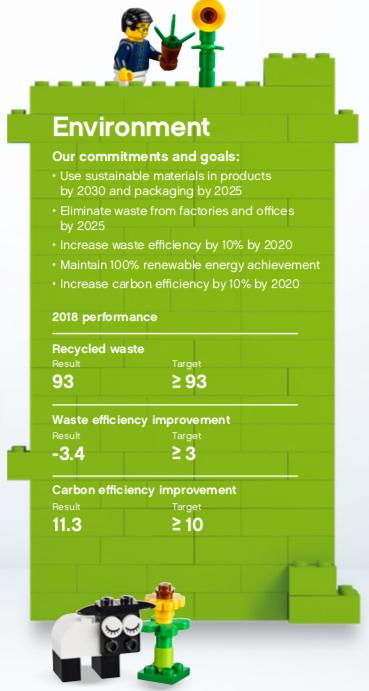 Lego eco friendly objectives